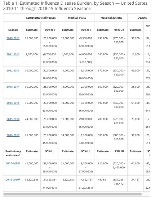 CDC Flu data since 2011.png